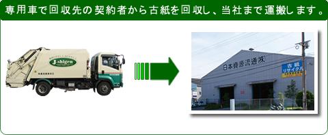 専用車で回収先の契約者から古紙を回収し、当社まで運搬します。