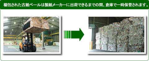 梱包された古紙ペールは製紙メーカーに出荷できるまでの間、倉庫で一時保管されます。