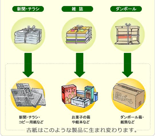古紙はこのような製品に生まれ変わります。