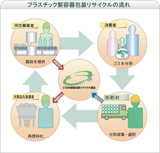 プラスチック製容器包装リサイクルの流れ